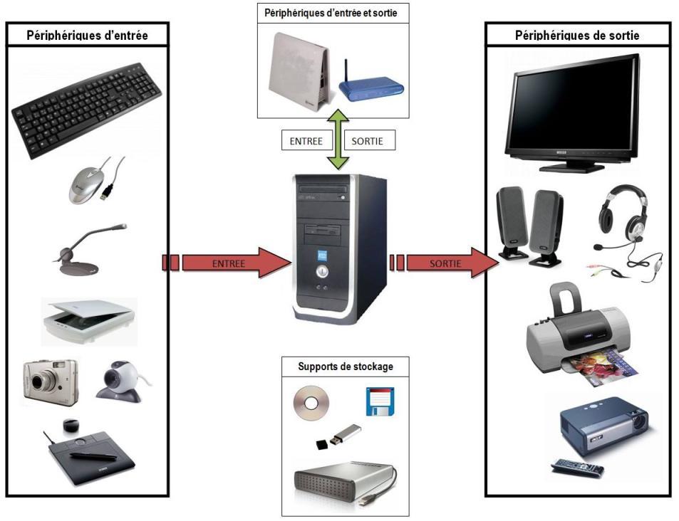 L'ordinateur [Petit mémento de l'informatique et de l ...